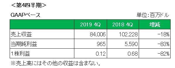 ロイヤル ダッチ シェル 株価